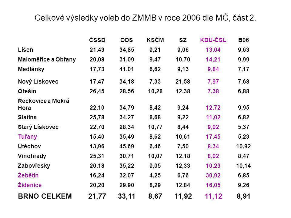 Žebětín – v enklávě KDU-ČSL se malými krůčky usazuje ODS -z pohledu KDU-ČSL nejsilnější MČ -na úrovni MČ dominuje KDU-ČSL (od roku 1990 získává soustavně nad 60 procent hlasů) -KDU-ČSL v roce 2006 poprvé nevyhrává v hlasování do ZMMB, přestože starosta je na volitelném místě -místní nově vzniklou buňku ODS postupně ovládají zastupitelé za NpM a ODS ve volbách do MČ tyto hlasy -urbanizace Žebětína se promítá do nárůstu podpory ODS na všech úrovních Žebětín199420022006 ODS16,3025,2032,10 ČSSD7,409,8016,20 KDU-ČSL32,4036,1030,90 KSČM7,008,104,30 SZ 6,80 B06 6,90