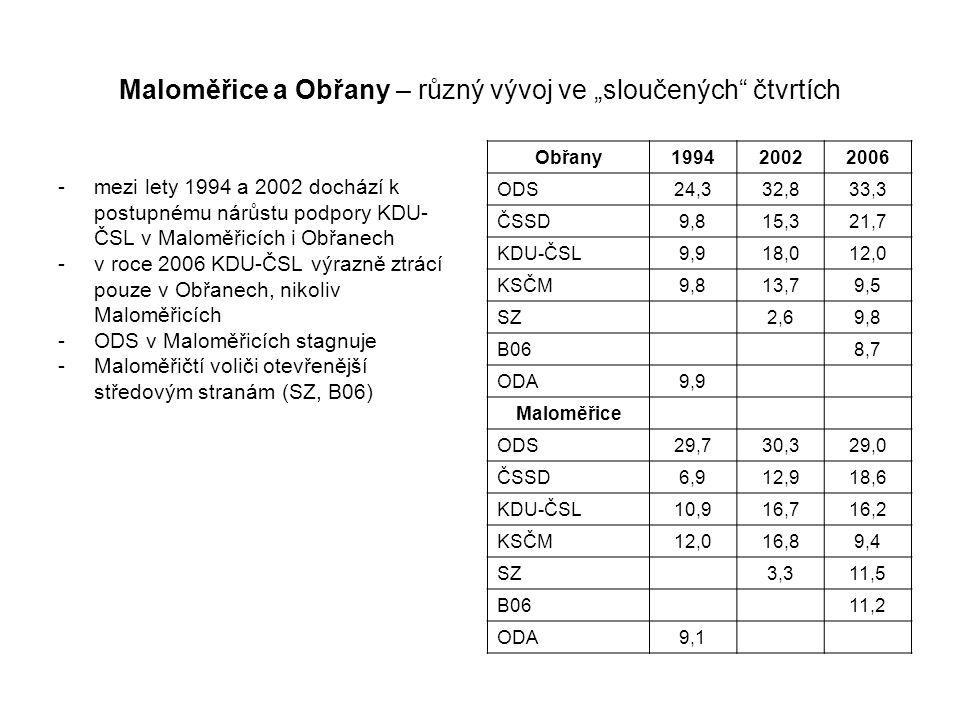 """Maloměřice a Obřany – různý vývoj ve """"sloučených čtvrtích -mezi lety 1994 a 2002 dochází k postupnému nárůstu podpory KDU- ČSL v Maloměřicích i Obřanech -v roce 2006 KDU-ČSL výrazně ztrácí pouze v Obřanech, nikoliv Maloměřicích -ODS v Maloměřicích stagnuje -Maloměřičtí voliči otevřenější středovým stranám (SZ, B06) Obřany199420022006 ODS24,332,833,3 ČSSD9,815,321,7 KDU-ČSL9,918,012,0 KSČM9,813,79,5 SZ 2,69,8 B06 8,7 ODA9,9 Maloměřice ODS29,730,329,0 ČSSD6,912,918,6 KDU-ČSL10,916,716,2 KSČM12,016,89,4 SZ 3,311,5 B06 11,2 ODA9,1"""