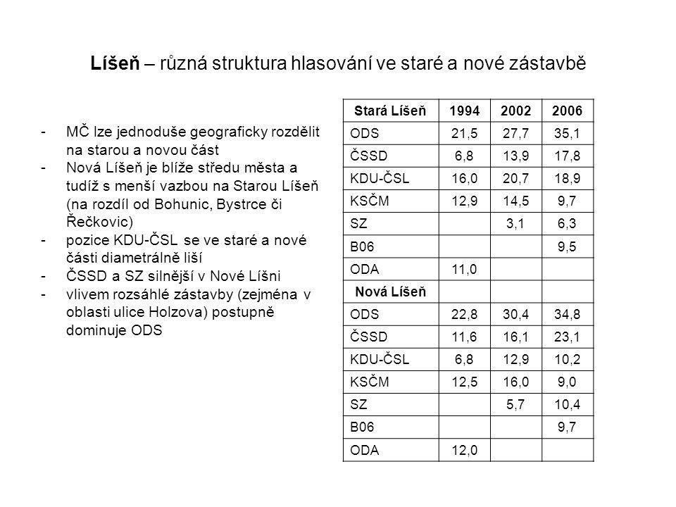 Líšeň – různá struktura hlasování ve staré a nové zástavbě -MČ lze jednoduše geograficky rozdělit na starou a novou část -Nová Líšeň je blíže středu města a tudíž s menší vazbou na Starou Líšeň (na rozdíl od Bohunic, Bystrce či Řečkovic) -pozice KDU-ČSL se ve staré a nové části diametrálně liší -ČSSD a SZ silnější v Nové Líšni -vlivem rozsáhlé zástavby (zejména v oblasti ulice Holzova) postupně dominuje ODS Stará Líšeň199420022006 ODS21,527,735,1 ČSSD6,813,917,8 KDU-ČSL16,020,718,9 KSČM12,914,59,7 SZ 3,16,3 B06 9,5 ODA11,0 Nová Líšeň ODS22,830,434,8 ČSSD11,616,123,1 KDU-ČSL6,812,910,2 KSČM12,516,09,0 SZ 5,710,4 B06 9,7 ODA12,0