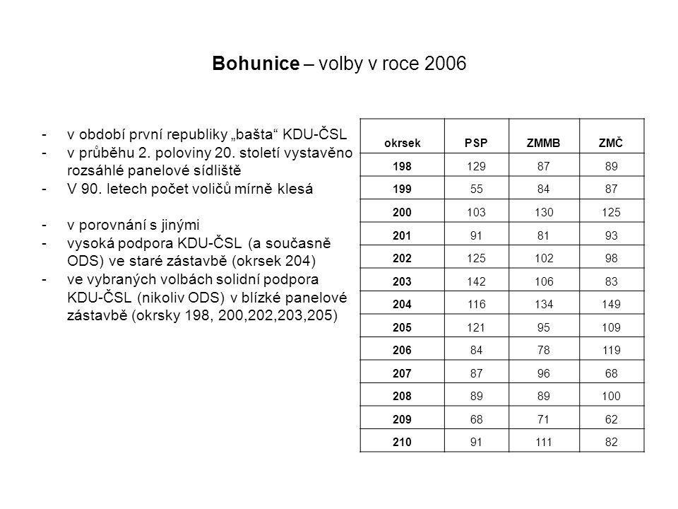 """Bohunice – volby v roce 2006 -v období první republiky """"bašta KDU-ČSL -v průběhu 2."""