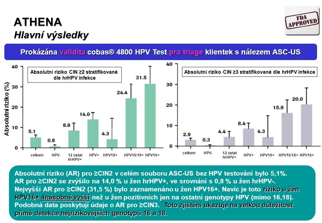 ATHENA Hlavní výsledky Absolutní riziko (%) celkemHPV- 12 ostat hrHPV+ HPV+HPV18+HPV16/18+HPV16+ celkemHPV- 12 ostat hrHPV+ HPV+HPV18+HPV16/18+HPV16+