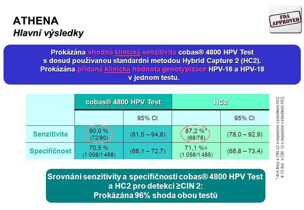 ATHENA Hlavní výsledky cobas® 4800 HPV Test HC2 95% CI Senzitivita 90,0 % (72/80) (81,5 – 94,8) 87,2 %* (68/78) (78,0 – 92,9) Specifičnost 70,5 % (1 0