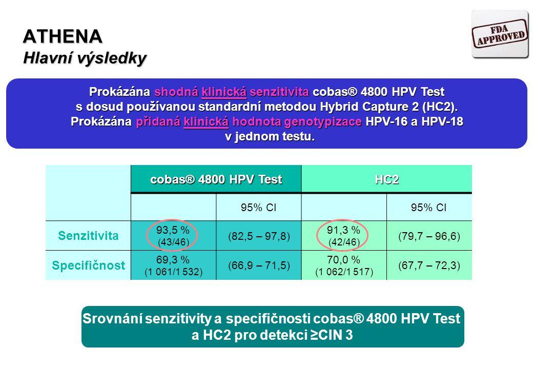 ATHENA Hlavní výsledky cobas® 4800 HPV Test HC2 95% CI Senzitivita 93,5 % (43/46) (82,5 – 97,8) 91,3 % (42/46) (79,7 – 96,6) Specifičnost 69,3 % (1 06