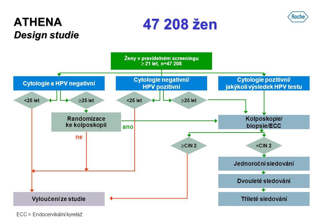 ATHENA Design studie Kolposkopie/ biopsie/ECC Cytologie pozitivní/ jakýkoli výsledek HPV testu Cytologie a HPV negativní  25 let Jednoroční sledování
