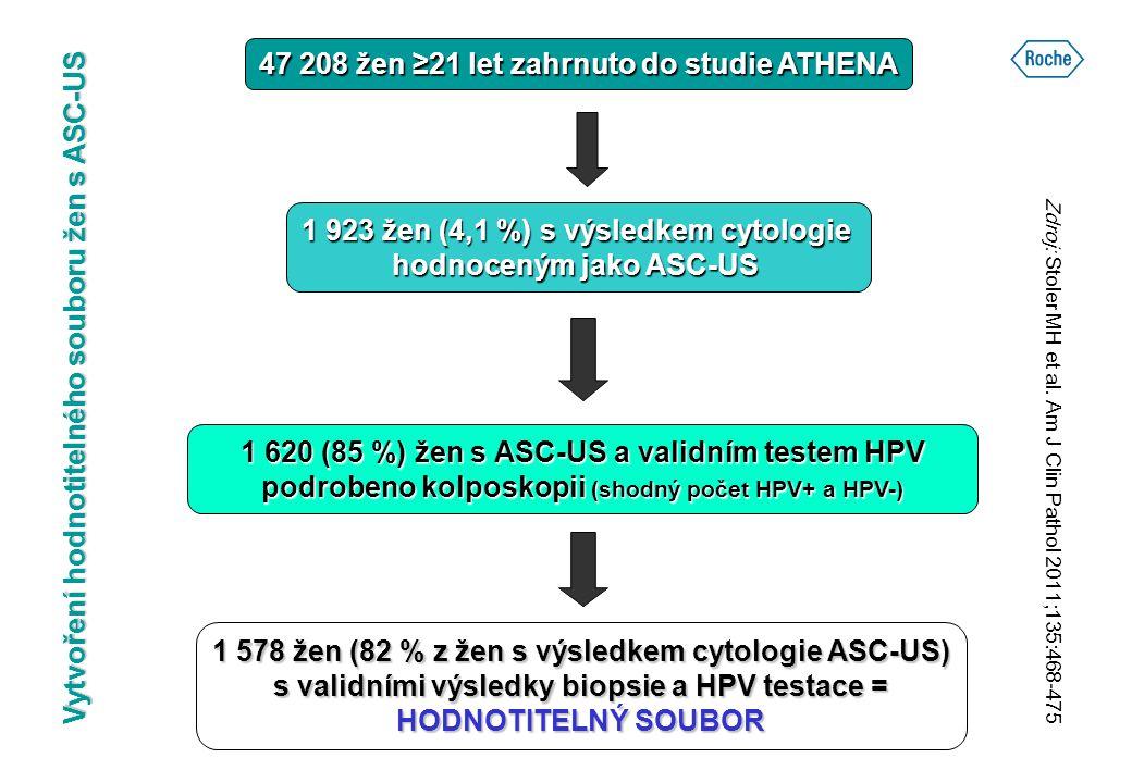 ATHENA Popis souboru žen s ASC-US Celkový počet žen 1 578 Průměrný věk (roky)37,1 21 – 29 let32,6 % 30 – 39 let26,7 % ≥ 40 let40,7 % Postmenopauzální ženy23,1 % Neočkované proti HPV95,7 % Patologické nálezy ve vztahu ke karcinomu děložního čípku v rodinné anamnéze Ano5,2 % Ne93,6 % Neví1,2 % Zdroj: Stoler MH et al.