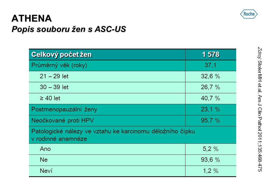 ATHENA Popis souboru žen s ASC-US Celkový počet žen 1 578 Průměrný věk (roky)37,1 21 – 29 let32,6 % 30 – 39 let26,7 % ≥ 40 let40,7 % Postmenopauzální