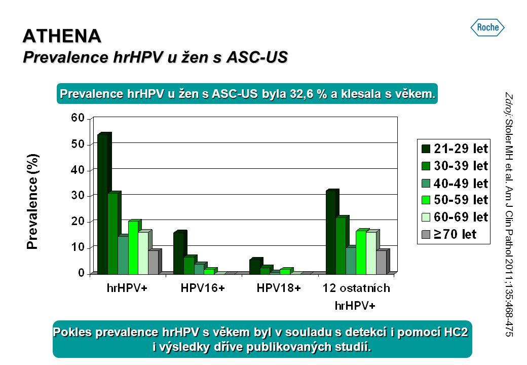 ATHENA Prevalence hrHPV u žen s ASC-US Prevalence (%) Prevalence hrHPV u žen s ASC-US byla 32,6 % a klesala s věkem. Pokles prevalence hrHPV s věkem b