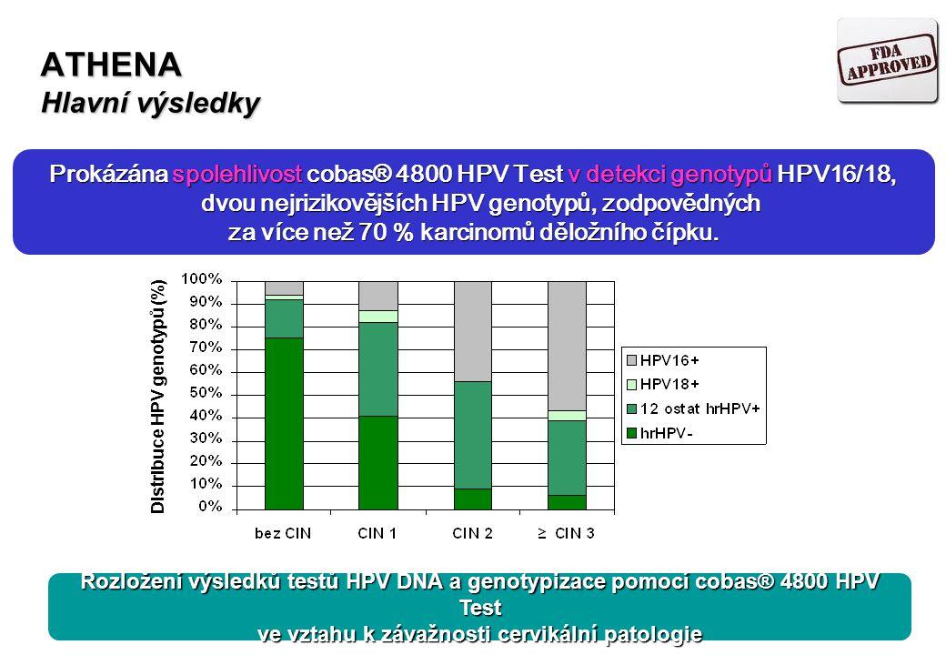 ATHENA Hlavní výsledky Absolutní riziko (%) celkemHPV- 12 ostat hrHPV+ HPV+HPV18+HPV16/18+HPV16+ celkemHPV- 12 ostat hrHPV+ HPV+HPV18+HPV16/18+HPV16+ Absolutní riziko CIN ≥2 stratifikované dle hrHPV infekce Absolutní riziko CIN ≥3 stratifikované dle hrHPV infekce Prokázána validita cobas® 4800 HPV Test pro triage klientek s nálezem ASC-US riziko u žen HPV16+ 4násobně vyšší Toto zjištění ukazuje na velkou důležitost přímé detekce nejrizikovějších genotypů 16 a 18.