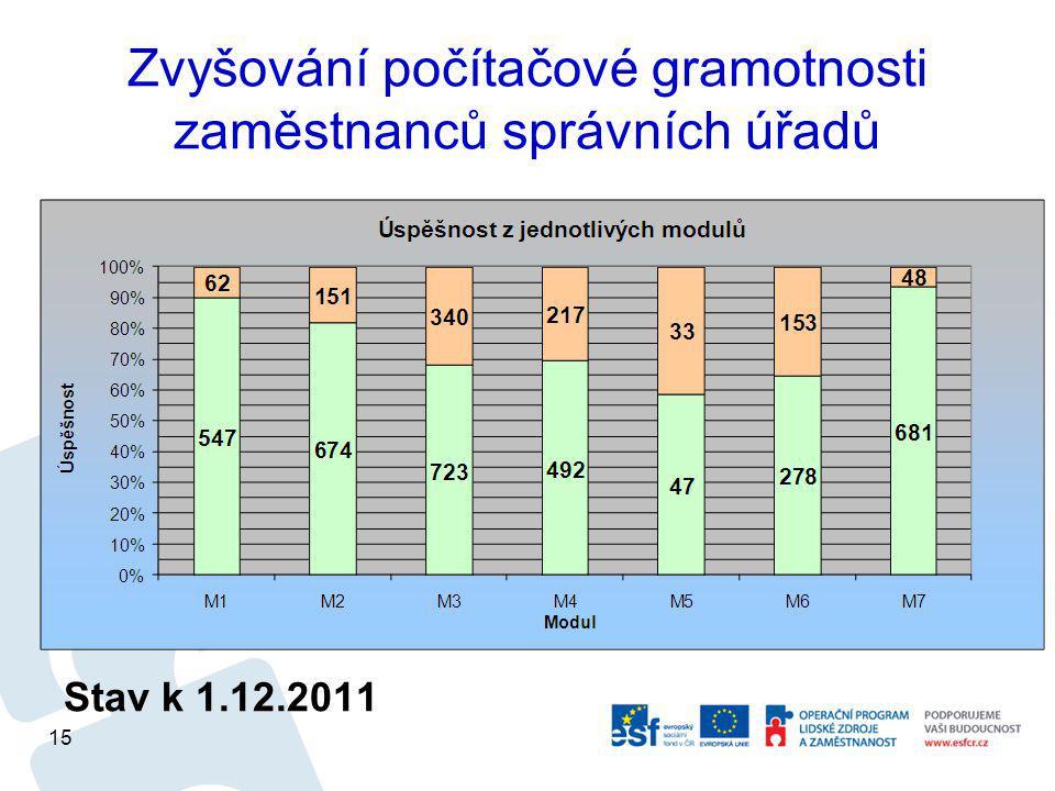 Zvyšování počítačové gramotnosti zaměstnanců správních úřadů Stav k 1.12.2011 15