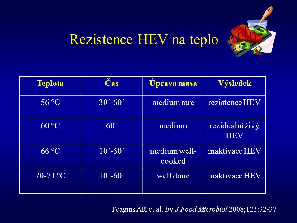 Rezistence HEV na teplo TeplotaČasÚprava masaVýsledek 56 °C30´-60´medium rarerezistence HEV 60 °C60´mediumreziduální živý HEV 66 °C10´-60´medium well-