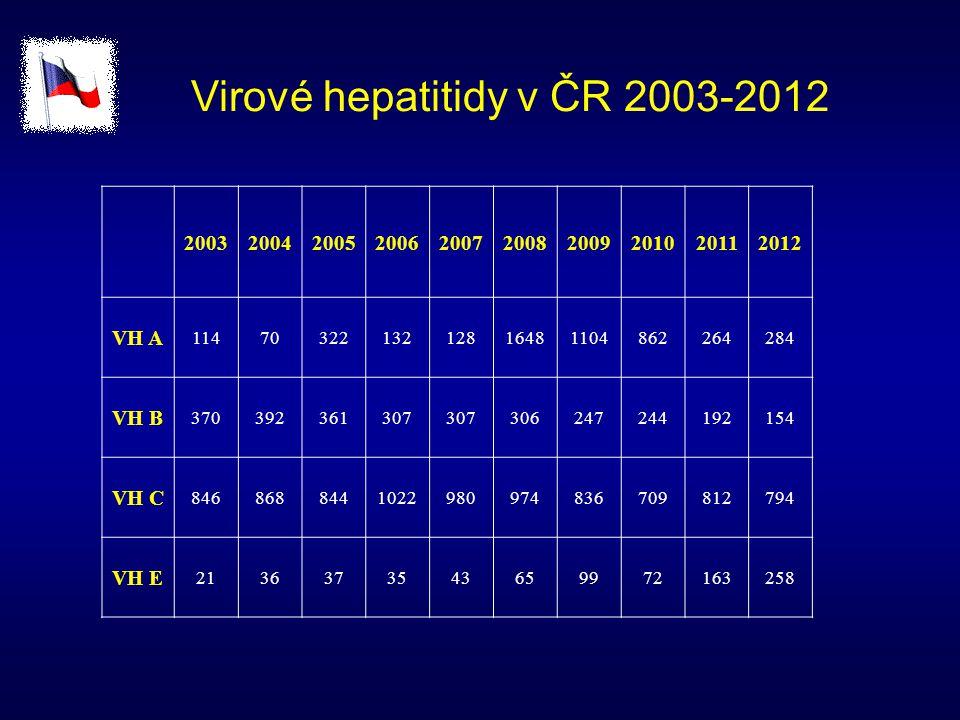 """Chronická infekce HEV Toulouse University Hospital – 2004-2006 průkaz HEV RNA v séru u 14 (6,45 %) pacientů po transplantaci jater či ledvin, u kterých byl zaznamenán vzestup ALT – 6-168 měsíců po transplantaci (medián 57 měsíců) vždy genotyp 3, převaha mužů (11/14), 50 % pacientů asymptomatických 8 pacientů (57 %) přešlo do chronicity – elevace ALT a HEV RNA+ v séru nejméně 15 měsíců po akutní fázi do chronicity přešli především pacienti s """"tvrdší imunosupresí, po 18 měsících infekce HEV histologicky známky zhoršení fibrózy či CIH Celkem v letech 2004-2009 – 16 akutních VH E (59 %) přešlo do chronicity, u 4 z nich redukce IS vedla k eliminaci infekce HEV Purcell R et al."""