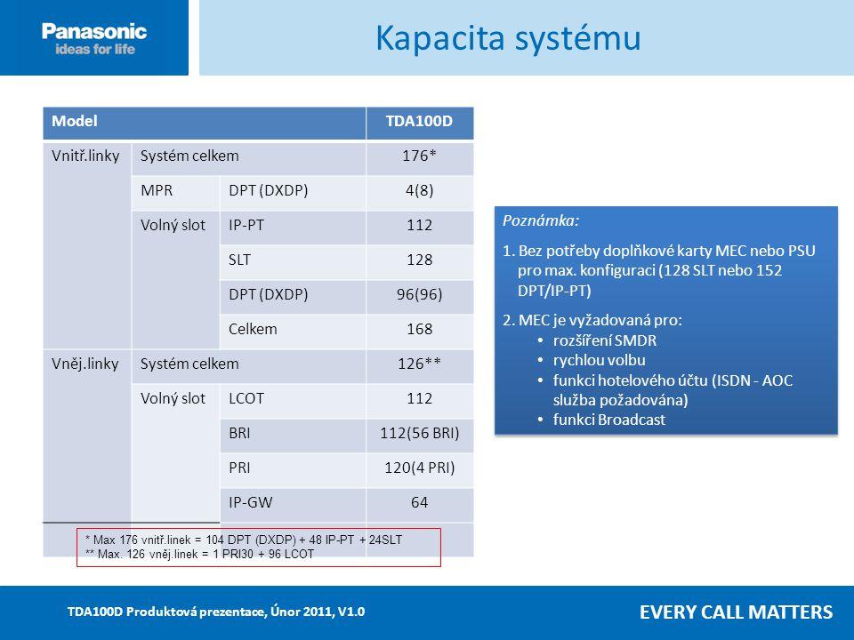 EVERY CALL MATTERS TDA100D Produktová prezentace, Únor 2011, V1.0 ModelTDA100D Vnitř.linkySystém celkem176* MPRDPT (DXDP)4(8) Volný slotIP-PT112 SLT128 DPT (DXDP)96(96) Celkem168 Vněj.linkySystém celkem126** Volný slotLCOT112 BRI112(56 BRI) PRI120(4 PRI) IP-GW64 Kapacita systému Poznámka: 1.