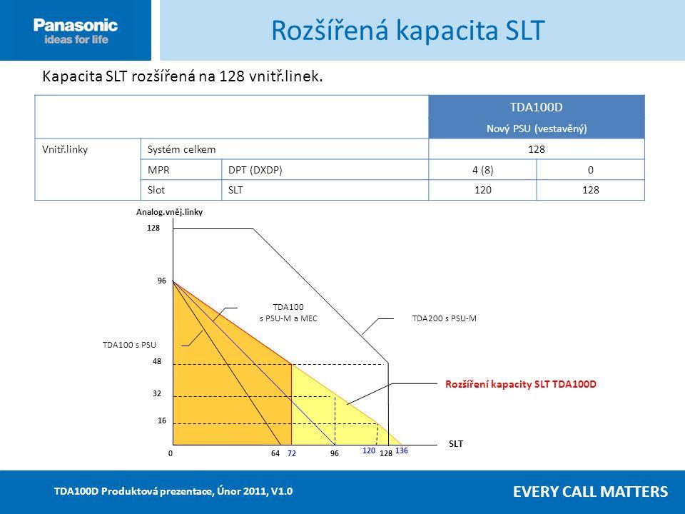 EVERY CALL MATTERS TDA100D Produktová prezentace, Únor 2011, V1.0 Rozšířená kapacita SLT TDA100D Nový PSU (vestavěný) Vnitř.linkySystém celkem128 MPRDPT (DXDP)4 (8)0 SlotSLT120128 Analog.vněj.linky 064 SLT 128 96 12872 136 TDA200 s PSU-M 48 32 120 16 TDA100 s PSU TDA100 s PSU-M a MEC Rozšíření kapacity SLT TDA100D Kapacita SLT rozšířená na 128 vnitř.linek.