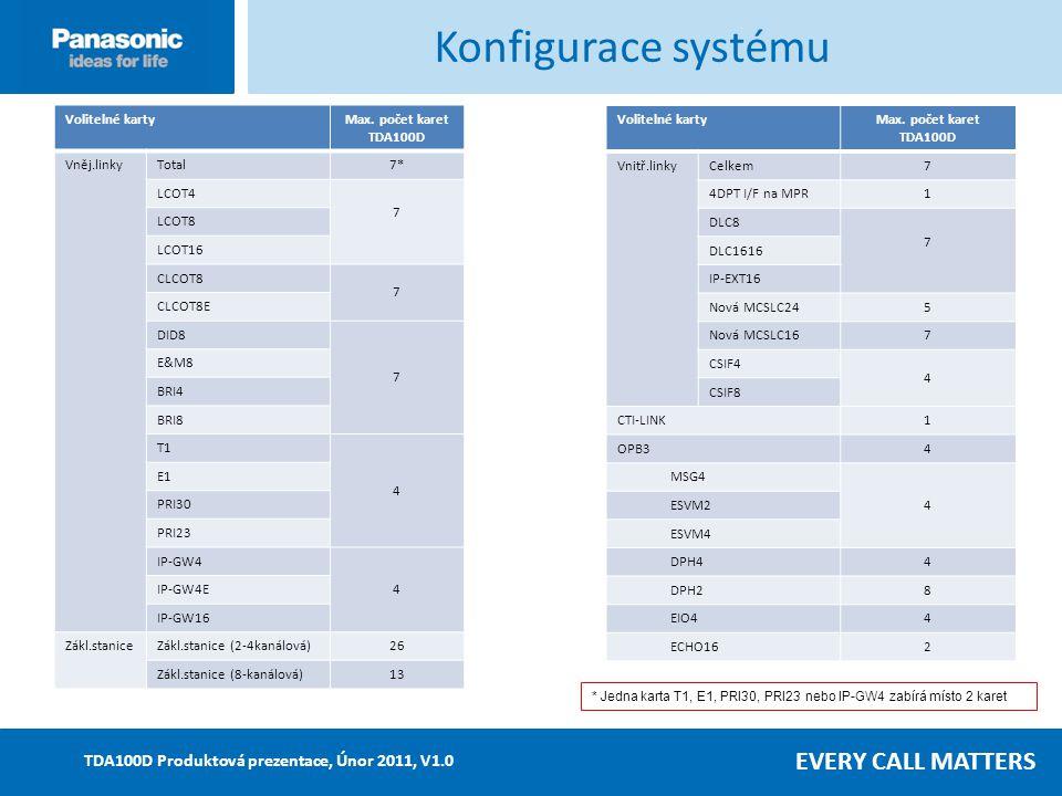 EVERY CALL MATTERS TDA100D Produktová prezentace, Únor 2011, V1.0 Volitelné kartyMax.