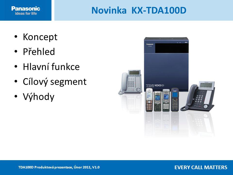 EVERY CALL MATTERS TDA100D Produktová prezentace, Únor 2011, V1.0 ModelPopisTDA100D Karty vnit ř.linekKX-TDA0143Karta DECT rozhraní se 4 konektory (CSIF4)Ano KX-TDA0144Karta DECT rozhraní s 8 konektory (CSIF8)Ano KX-TDA0170Karta 8 XDP vnitř.linek (DHLC8)NeNe KX-TDA01718-portová karta dig.vnit ř.linek (DLC8)Ano (*1) KX-TDA017216-portová karta dig.