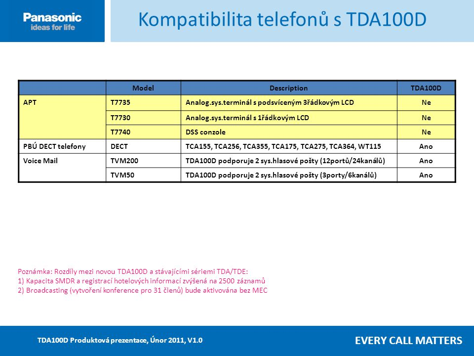 EVERY CALL MATTERS TDA100D Produktová prezentace, Únor 2011, V1.0 ModelDescriptionTDA100D APTT7735Analog.sys.terminál s podsvíceným 3řádkovým LCDNe T7730Analog.sys.terminál s 1řádkovým LCDNe T7740DSS conzoleNeNe PBÚ DECT telefonyDECTTCA155, TCA256, TCA355, TCA175, TCA275, TCA364, WT115Ano Voice MailTVM200TDA100D podporuje 2 sys.hlasové pošty (12portů/24kanálů)Ano TVM50TDA100D podporuje 2 sys.hlasové pošty (3porty/6kanálů)Ano Poznámka: Rozdíly mezi novou TDA100D a stávajícími sériemi TDA/TDE: 1) Kapacita SMDR a registrací hotelových informací zvýšená na 2500 záznamů 2) Broadcasting (vytvoření konference pro 31 členů) bude aktivována bez MEC Kompatibilita telefonů s TDA100D