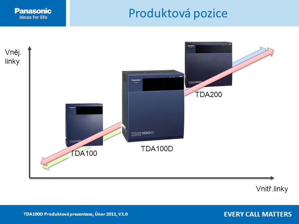 EVERY CALL MATTERS TDA100D Produktová prezentace, Únor 2011, V1.0 Nový základní model PBÚ DECT KX-WT115 – z á kladn í model PB Ú DECT Funkce redukce hluku z okolí umožňuje využití KX-WT115 v různých prostředích Funkci lze aktivovat před nebo v průběhu hovoru KX-WT115 – základní model PBÚ DECT