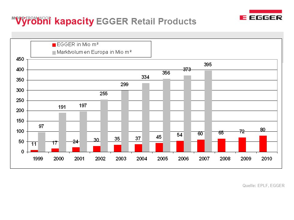 Quelle: EPLF, EGGER Výrobní kapacity EGGER Retail Products