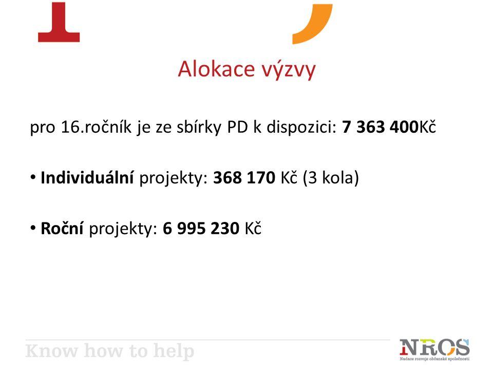 Alokace výzvy pro 16.ročník je ze sbírky PD k dispozici: 7 363 400Kč Individuální projekty: 368 170 Kč (3 kola) Roční projekty: 6 995 230 Kč
