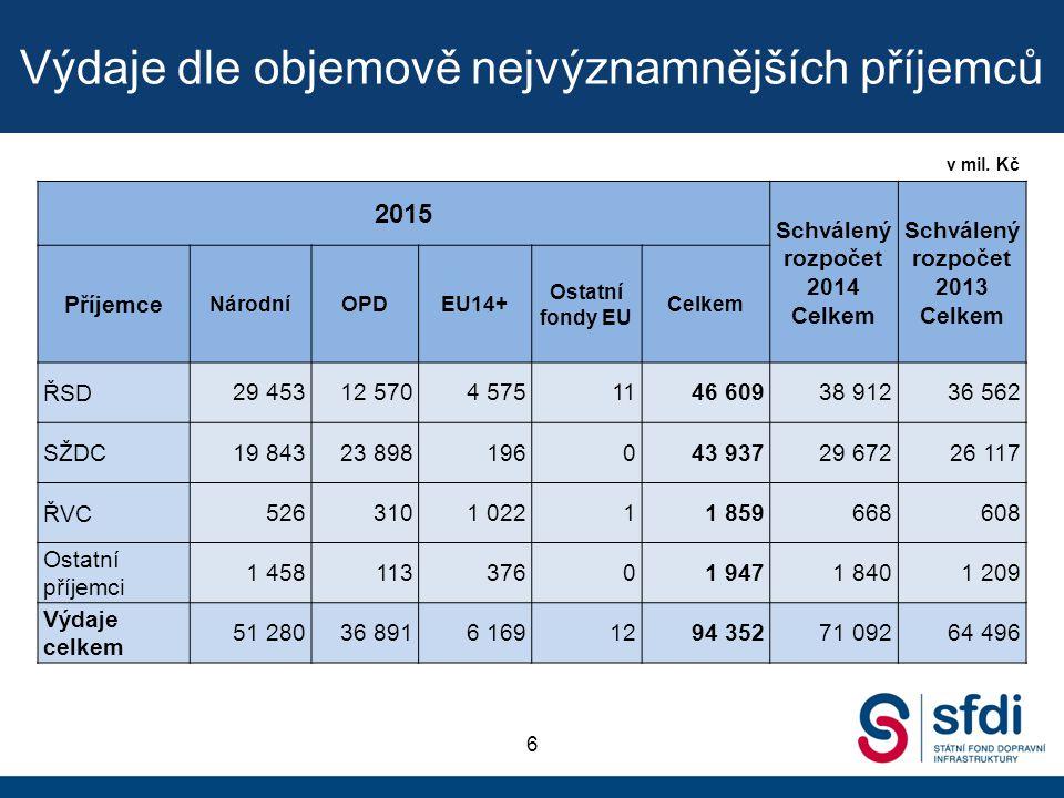 Výdaje dle objemově nejvýznamnějších příjemců 6 v mil. Kč 2015 Schválený rozpočet 2014 Celkem Schválený rozpočet 2013 Celkem Příjemce NárodníOPDEU14+