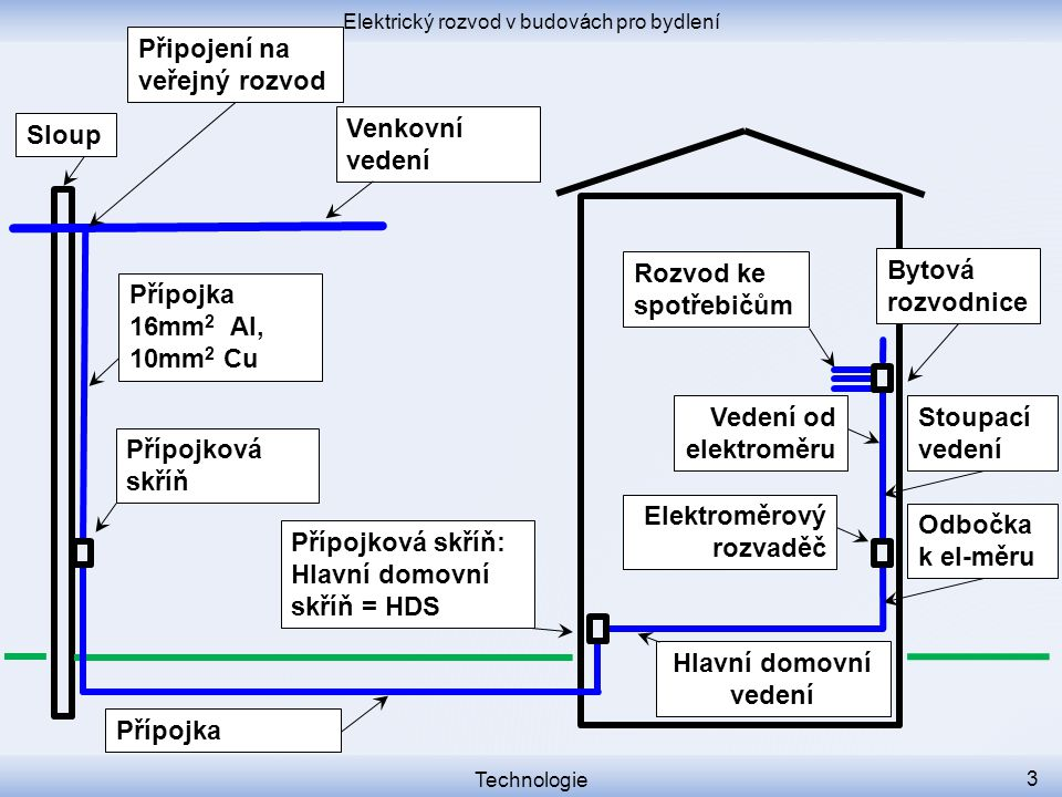 Elektrický rozvod v budovách pro bydlení Technologie 3 Přípojková skříň Přípojková skříň: Hlavní domovní skříň = HDS Venkovní vedení Sloup Elektroměro