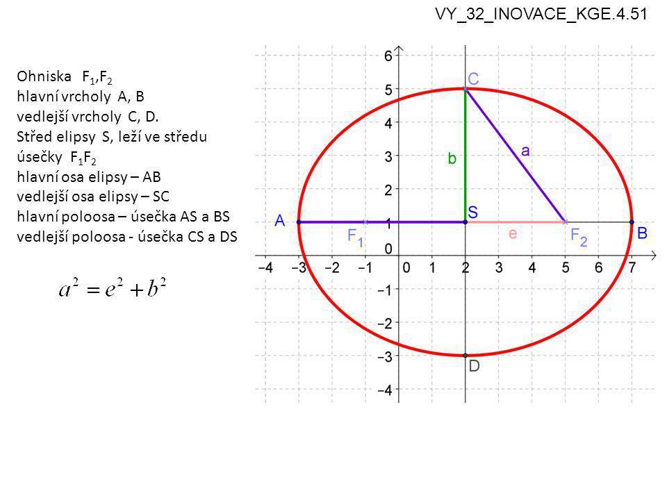 4 Ohniska F 1,F 2 hlavní vrcholy A, B vedlejší vrcholy C, D.