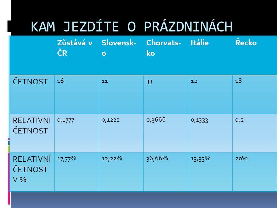 KAM JEZDÍTE O PRÁZDNINÁCH Zůstává v ČR Slovensk- o Chorvats- ko ItálieŘecko ČETNOST 1611331218 RELATIVNÍ ČETNOST 0,17770,12220,36660,13330,2 RELATIVNÍ ČETNOST V % 17,77%12,22%36,66%13,33%20%