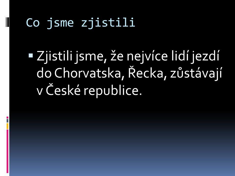 Co jsme zjistili  Zjistili jsme, že nejvíce lidí jezdí do Chorvatska, Řecka, zůstávají v České republice.