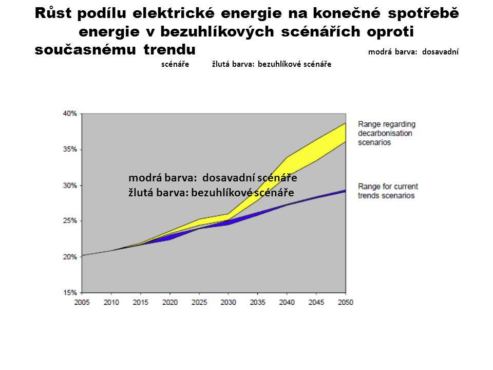 Růst podílu elektrické energie na konečné spotřebě energie v bezuhlíkových scénářích oproti současnému trendu modrá barva: dosavadní scénáře žlutá barva: bezuhlíkové scénáře modrá barva: dosavadní scénáře žlutá barva: bezuhlíkové scénáře