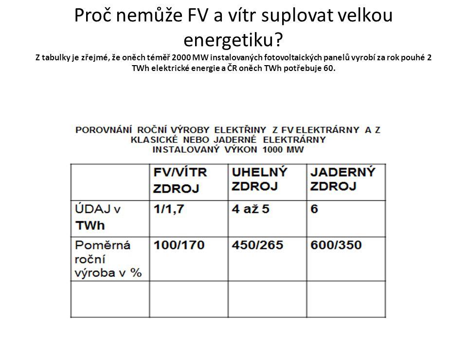 Proč nemůže FV a vítr suplovat velkou energetiku.