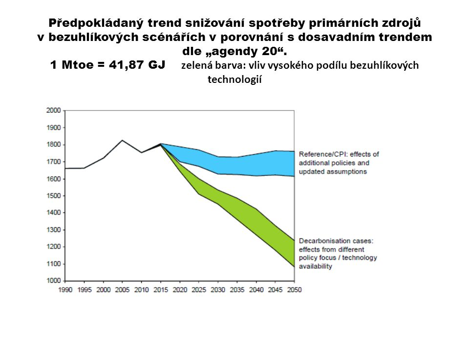 """Předpokládaný trend snižování spotřeby primárních zdrojů v bezuhlíkových scénářích v porovnání s dosavadním trendem dle """"agendy 20 ."""