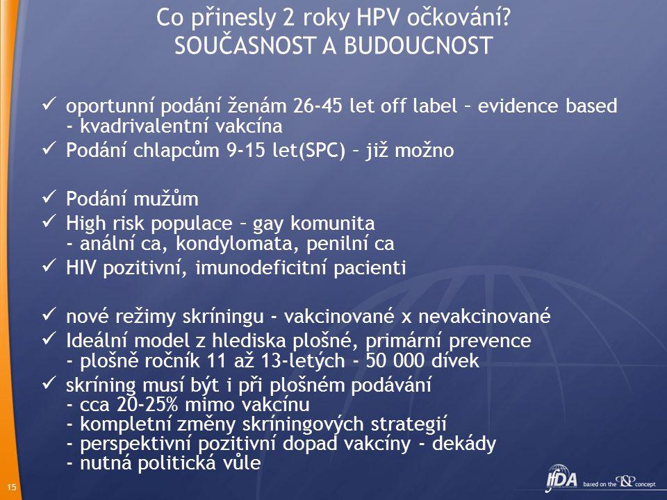 15 Co přinesly 2 roky HPV očkování? SOUČASNOST A BUDOUCNOST oportunní podání ženám 26-45 let off label – evidence based - kvadrivalentní vakcína Podán