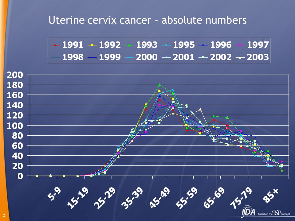 2 Uterine cervix cancer - absolute numbers
