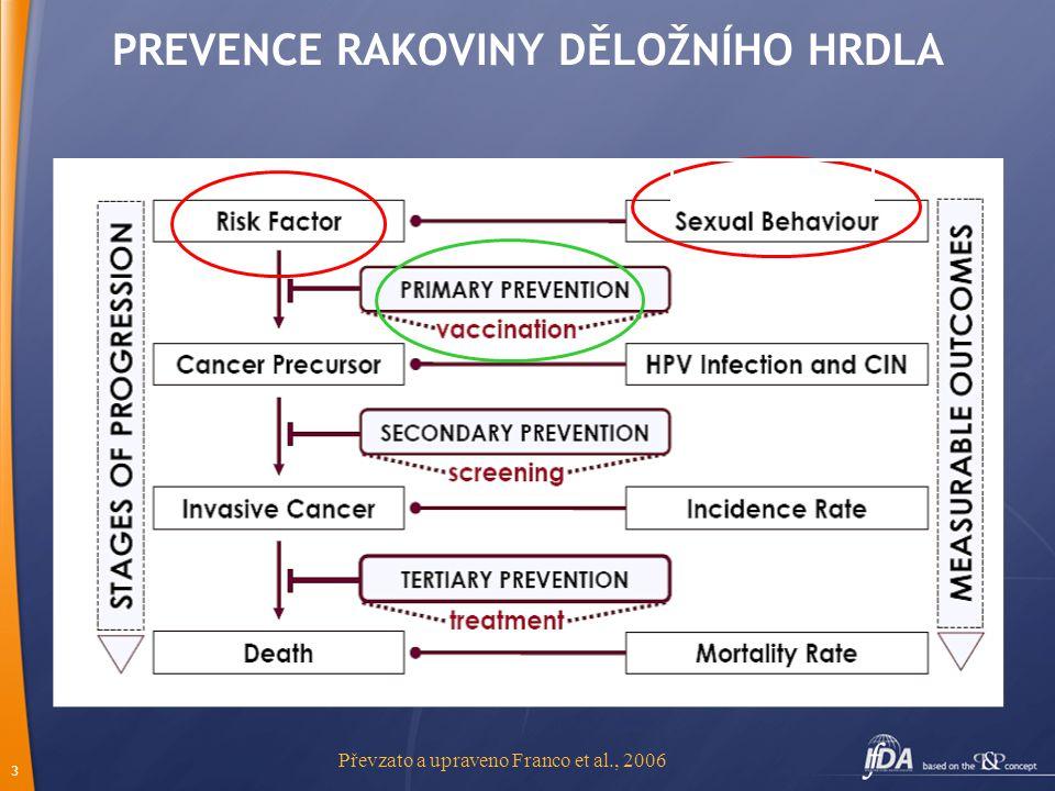 3 PREVENCE RAKOVINY DĚLOŽNÍHO HRDLA Převzato a upraveno Franco et al., 2006 HPV infection