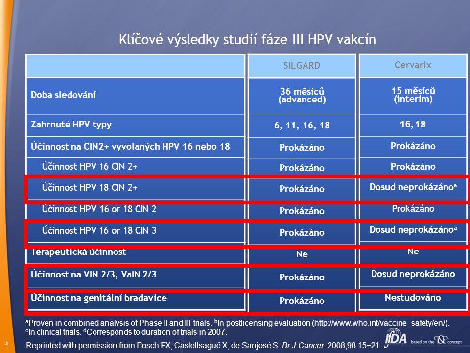 4 Doba sledování Zahrnuté HPV typy Účinnost na CIN2+ vyvolaných HPV 16 nebo 18 Účinnost HPV 16 CIN 2+ Účinnost HPV 18 CIN 2+ Účinnost HPV 16 or 18 CIN