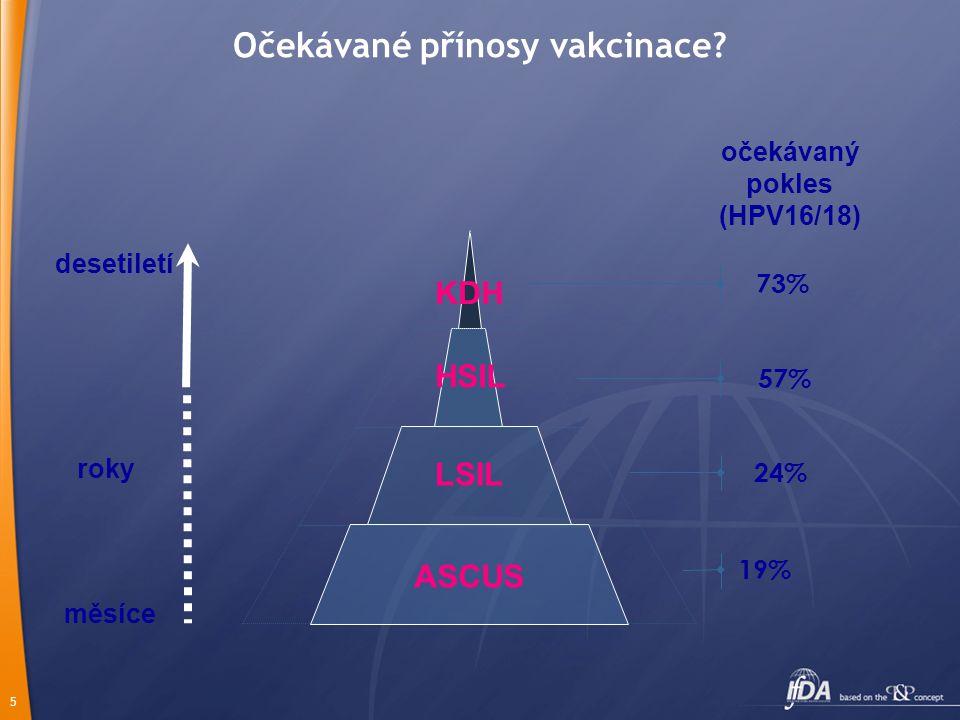 5 73% 57% 24% 19% KDH ASCUS LSIL HSIL očekávaný pokles (HPV16/18) měsíce roky desetiletí Očekávané přínosy vakcinace?
