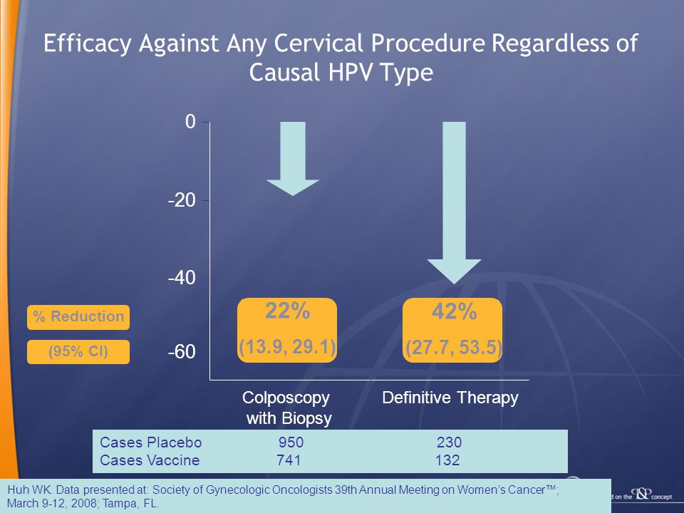 7 Efficacy Against Any Cervical Procedure Regardless of Causal HPV Type Huh WK. Data presented at: Society of Gynecologic Oncologists 39th Annual Meet