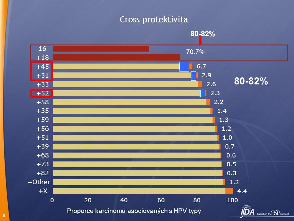 """9 Cross-protekce HPV vakcín Bivalentní vakcína """"Naivní populace 6 měsiců trvající infekce HPV 45 – 83% HPV 31/45 – 60% HPV 31/33/45/52/58 – 41% Harper DM, Therapy (2008) 5(3), 313-324"""