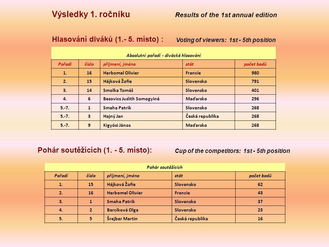 Výsledky 1. ročníku Results of the 1st annual edition Pohár soutěžících (1.