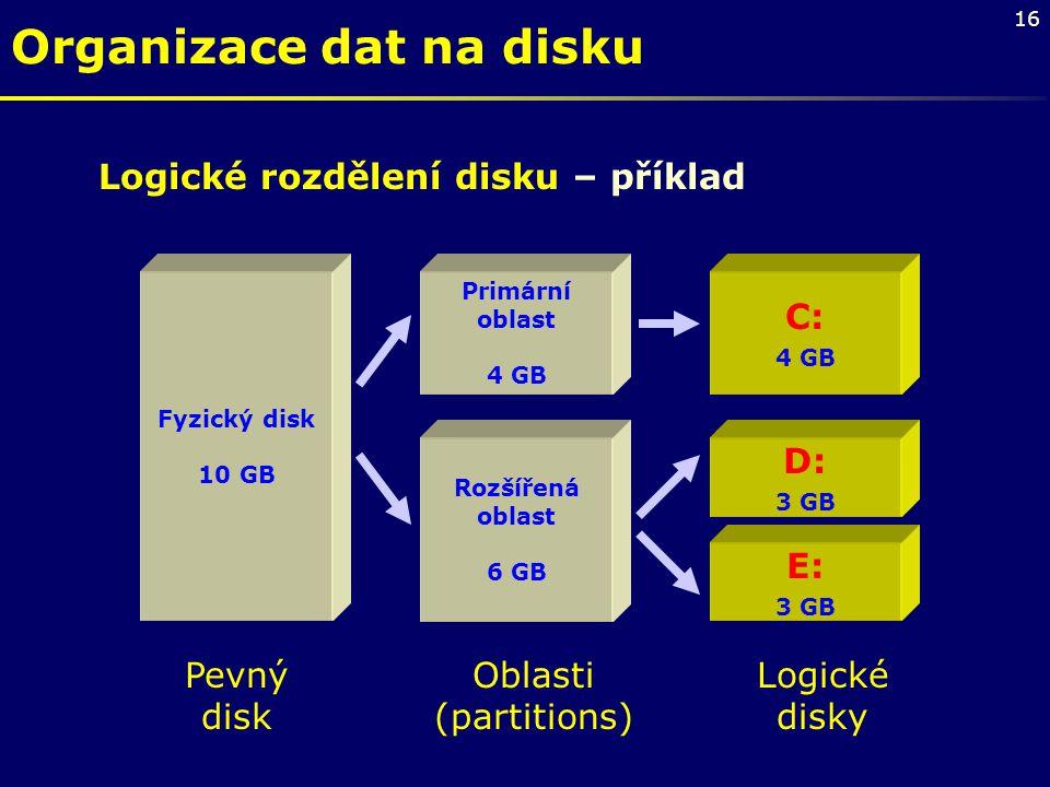 16 Fyzický disk 10 GB Primární oblast 4 GB Rozšířená oblast 6 GB D: 3 GB C: 4 GB E: 3 GB Pevný disk Oblasti (partitions) Logické disky Logické rozděle
