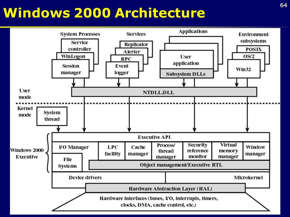64 Windows 2000 Architecture
