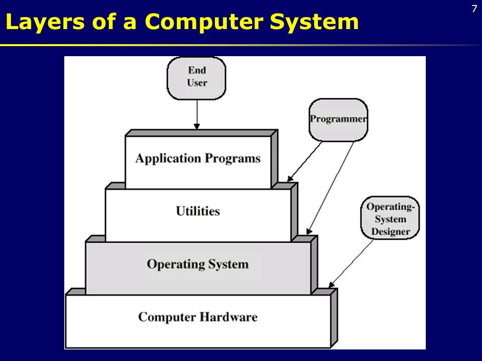 8 Funkce operačního systému řídí a spravuje technické prostředky – přiděluje čas procesoru, paměť, vstupní a výstupní zařízení,...