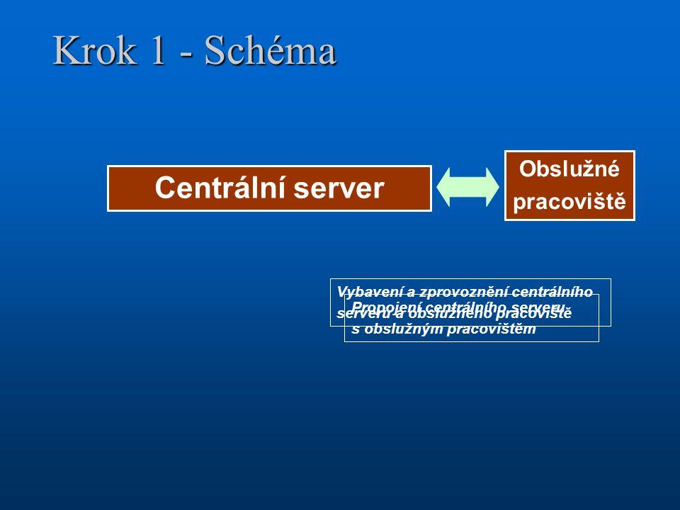Krok 1 - Schéma Centrální server Obslužné pracoviště Propojení centrálního serveru s obslužným pracovištěm Vybavení a zprovoznění centrálního serveru