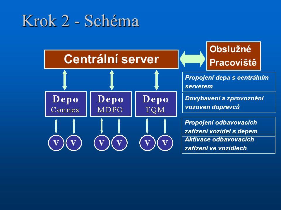 Krok 2 - Schéma Centrální server Obslužné Pracoviště Propojení odbavovacích zařízení vozidel s depem Dovybavení a zprovoznění vozoven dopravců Aktivac