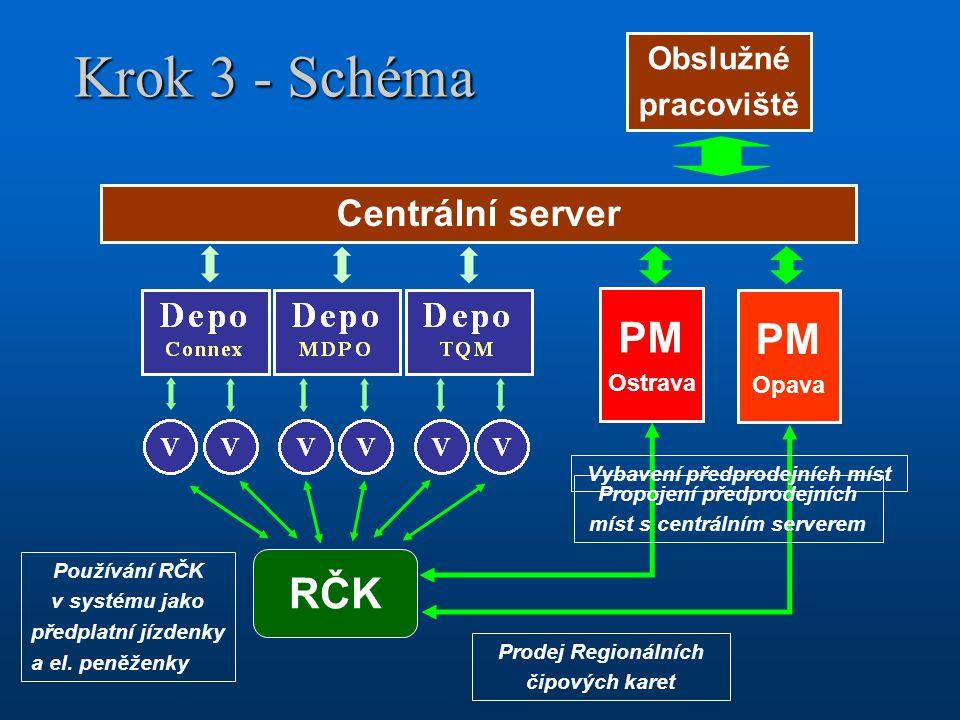 Krok 3 - Schéma Centrální server Obslužné pracoviště Prodej Regionálních čipových karet RČK PM Ostrava PM Opava Vybavení předprodejních míst Propojení