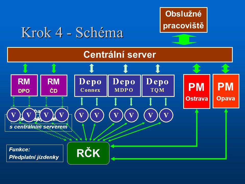 Krok 4 - Schéma Centrální server Obslužné pracoviště Funkce: Předplatní jízdenky RČK PM Ostrava PM Opava RM ČD RM DPO Vybavení revizorských míst Propo