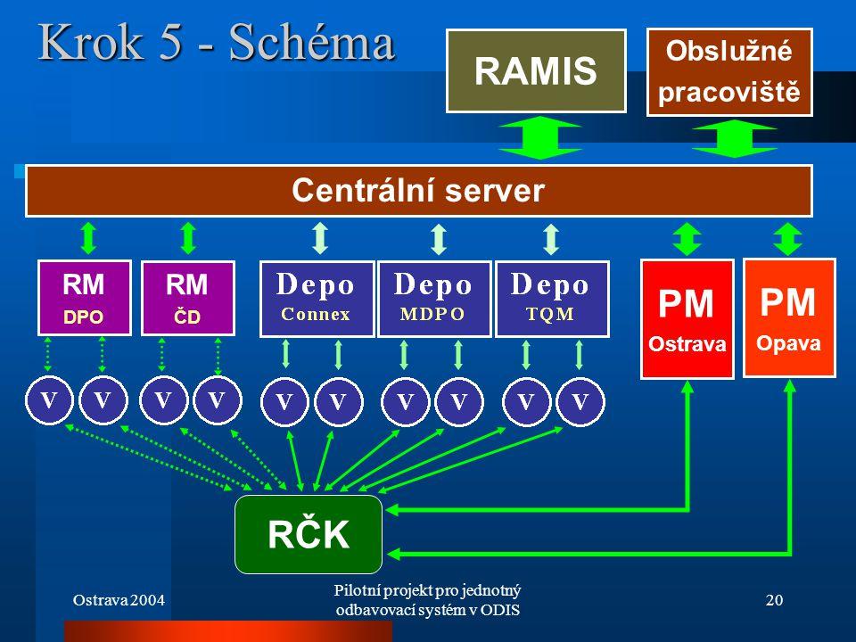 Ostrava 2004 Pilotní projekt pro jednotný odbavovací systém v ODIS 20 Krok 5 - Schéma Centrální server Obslužné pracoviště RČK PM Ostrava PM Opava RM