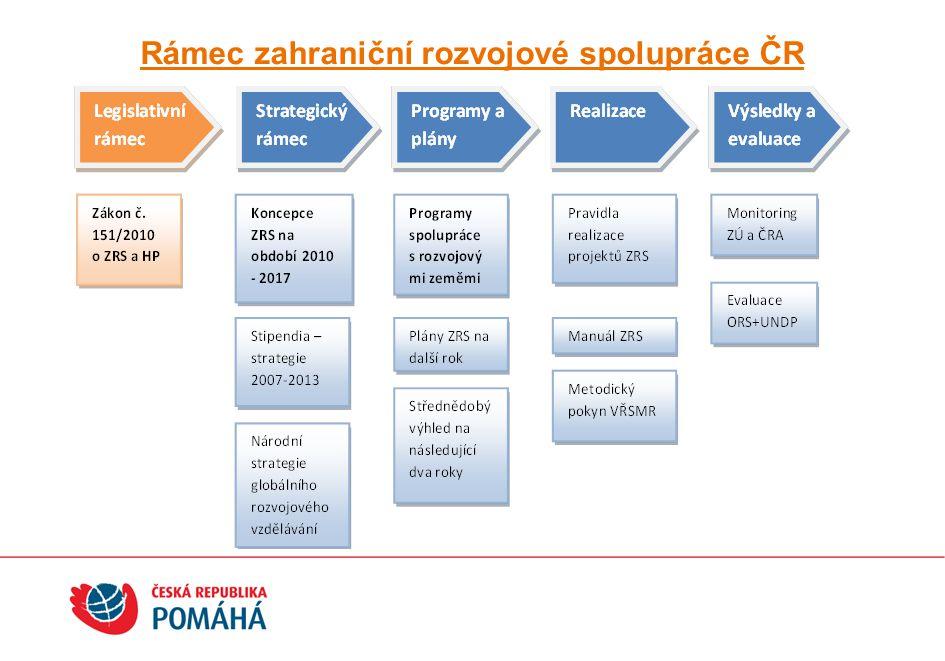 Rámec zahraniční rozvojové spolupráce ČR