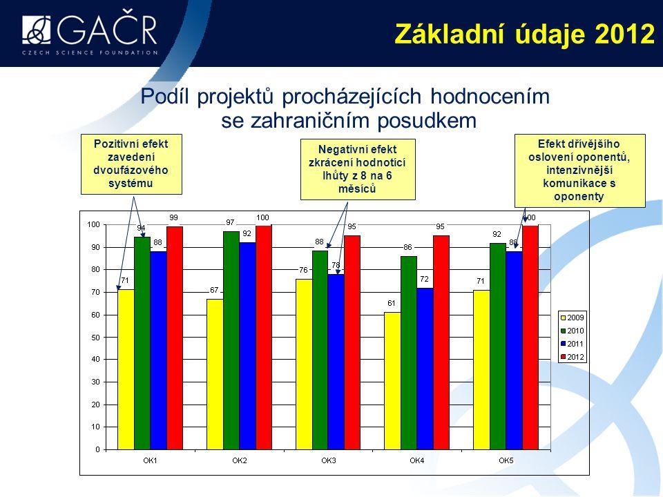 Podíl projektů procházejících hodnocením se zahraničním posudkem Pozitivní efekt zavedení dvoufázového systému Negativní efekt zkrácení hodnotící lhůty z 8 na 6 měsíců Efekt dřívějšího oslovení oponentů, intenzivnější komunikace s oponenty