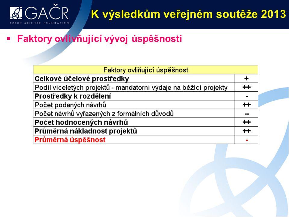 K výsledkům veřejném soutěže 2013  Faktory ovlivňující vývoj úspěšnosti